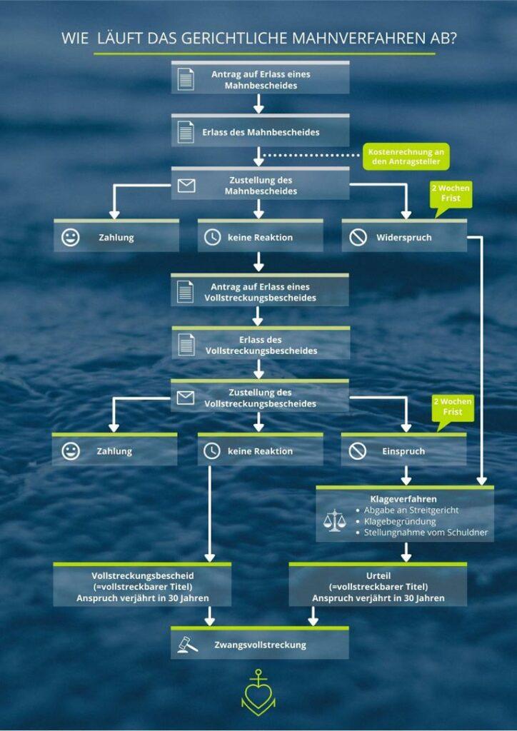 Der Ablauf des gerichtlichen Mahnverfahrens übersichtlich visualisiert.
